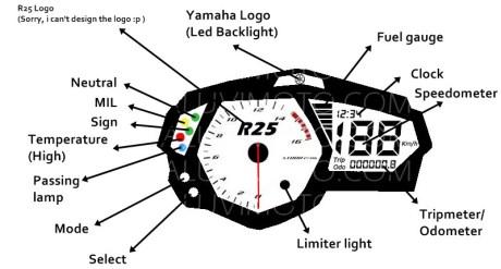 speedometer r25