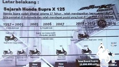 timeline new supra x 125