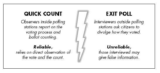 quick count vs exit poll