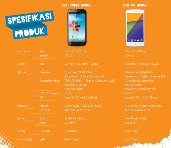 bolt-smartphone-ivo-v5-zte-v9820-spesifikasi-aluvimoto