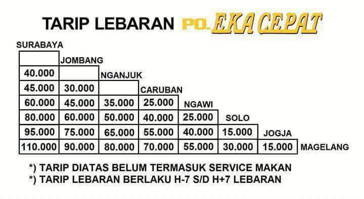 Harga Tiket Jet Darat Surabaya Jogja Edisi Lebaran Aluvimoto