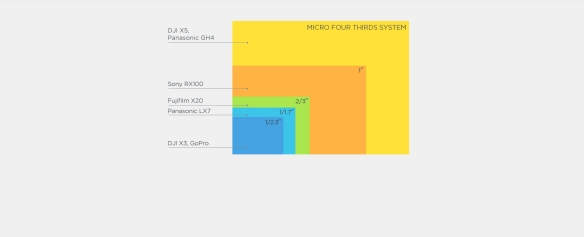 dji zenmuse x5r x3 sensor comparation aluvimoto